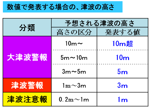 tsunami_height_suuchi