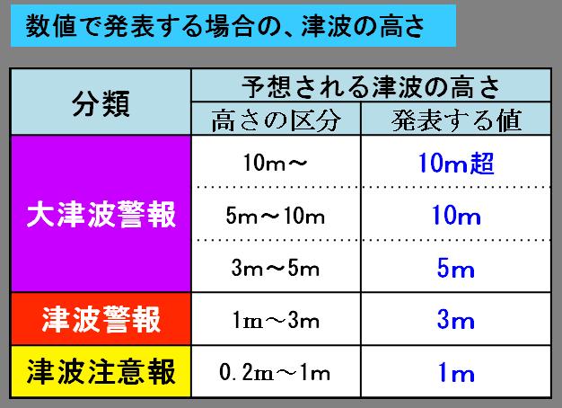 tsunami_height_suuchi